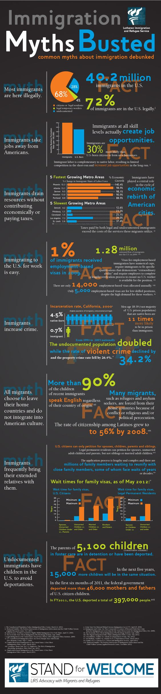 A powerful infographic exposing various myths about immigrantion. Learn more, love more.