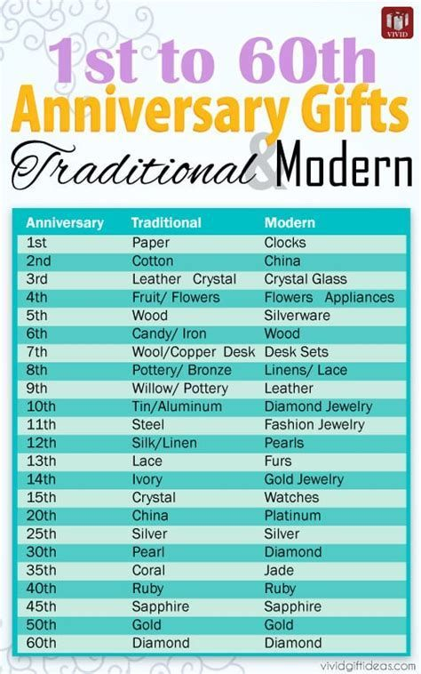 Wedding Anniversary Traditional Gifts By Year Uk Traditional Anniversary Gifts Year Anniversary Gifts Wedding Anniversary Gift List