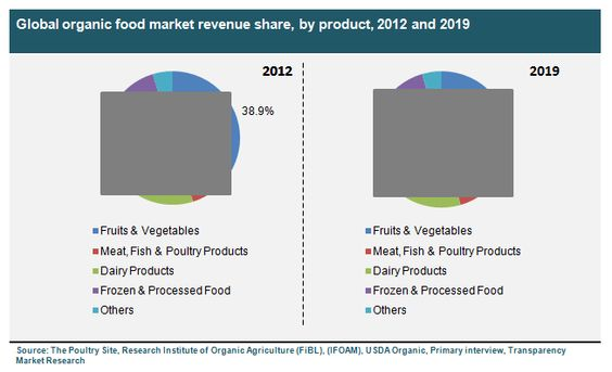 organic food industry analysis A recent study by the hartman group, a market research firm that tracks healthy  food sales and trends, found that traditional motives to buy organic-concern for.