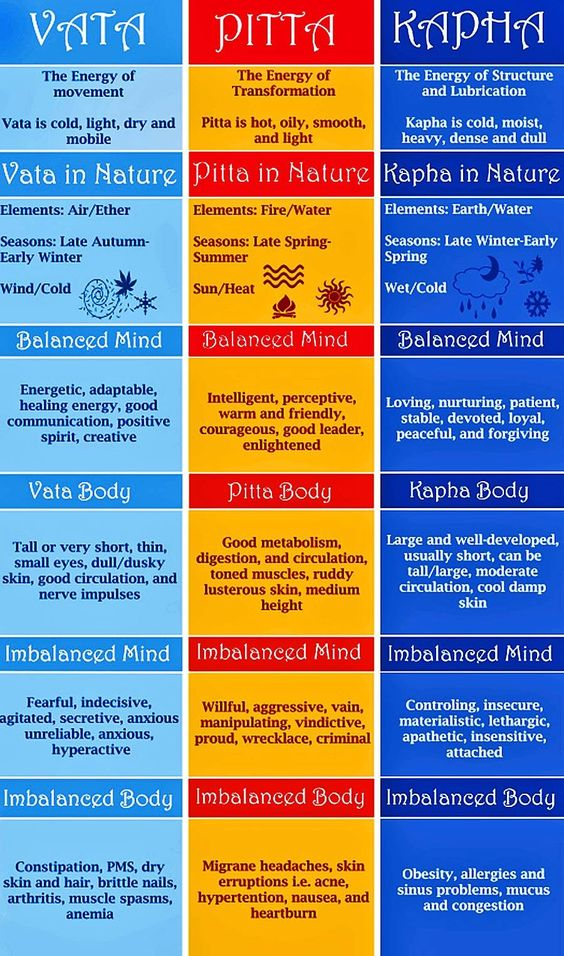 Ayurveda - the 3 constitutions of vata, pitta, and kapha. I'm a vata/ pitta combination... U?