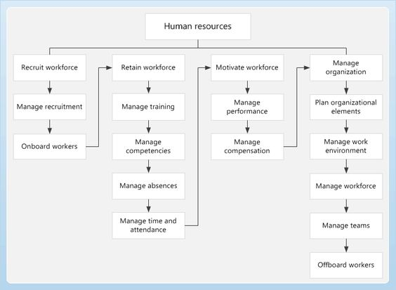 human resource process of kfc We are talking not only about the organisational structure of hr but the roles  within that structure, the capabilities required to deliver those roles, the processes .