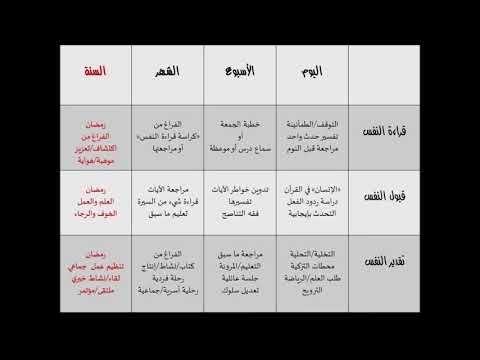 شرح جدول تزكية النفس فقه النفس د عبد الرحمن ذاكر الهاشمي Youtube