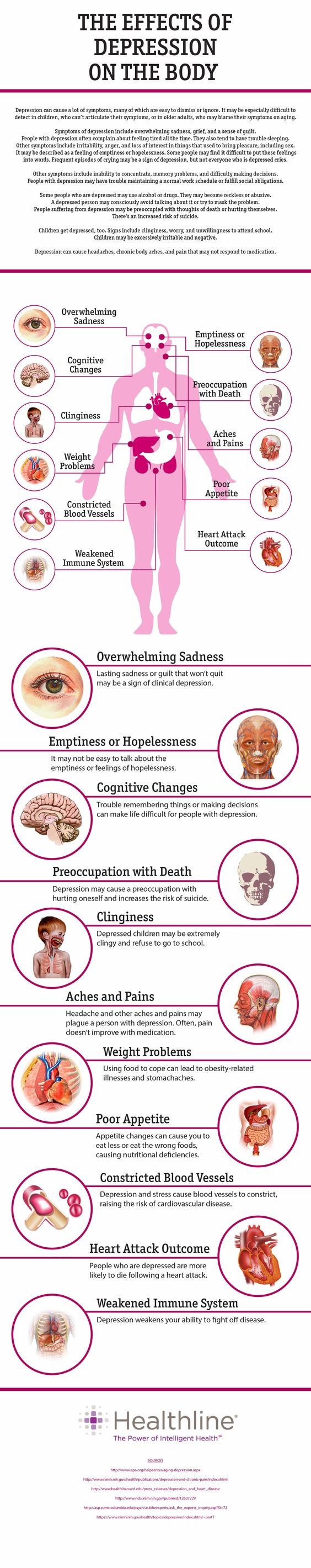 The Effects of Depression on the Body | Wellness ...