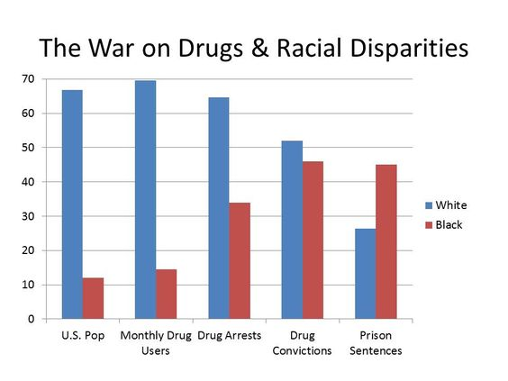 racial disparities and the war on Free essays from bartleby | introduction the issue of racial disparity in the criminal justice system has been a longstanding debate in this county.