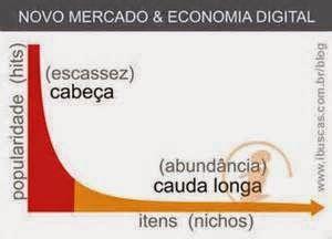 JORGENCA - Blog Administração: A Curva de Cauda Longa