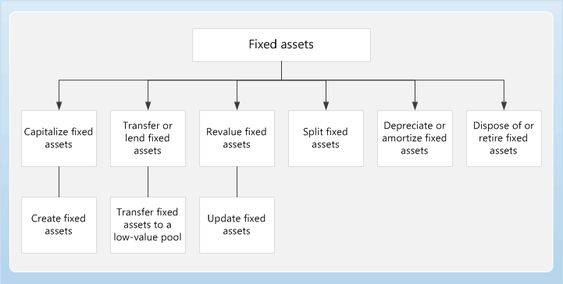 Fixed assets Business Process