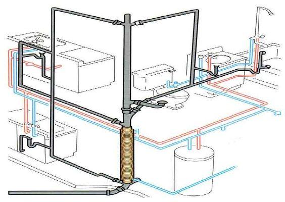 Bathroom plumbing diagram google search 311 gorman for Master bathroom plumbing diagram