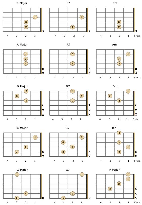 Left Handed Guitar Open Chord Chart