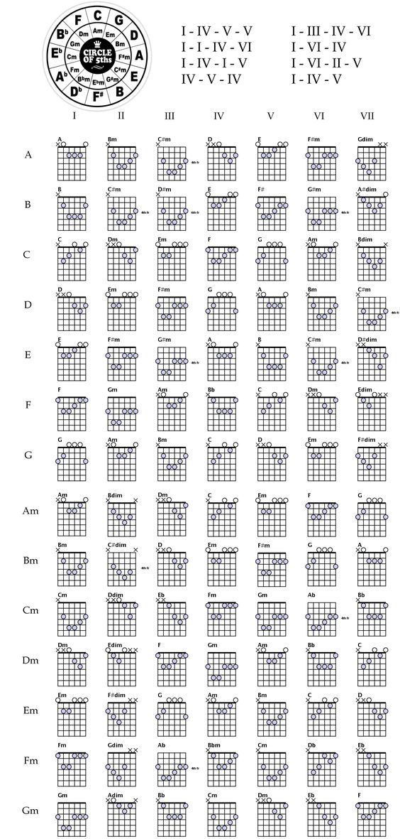 Chords | guitar | Pinterest | Circles, Guitar tips and Charts