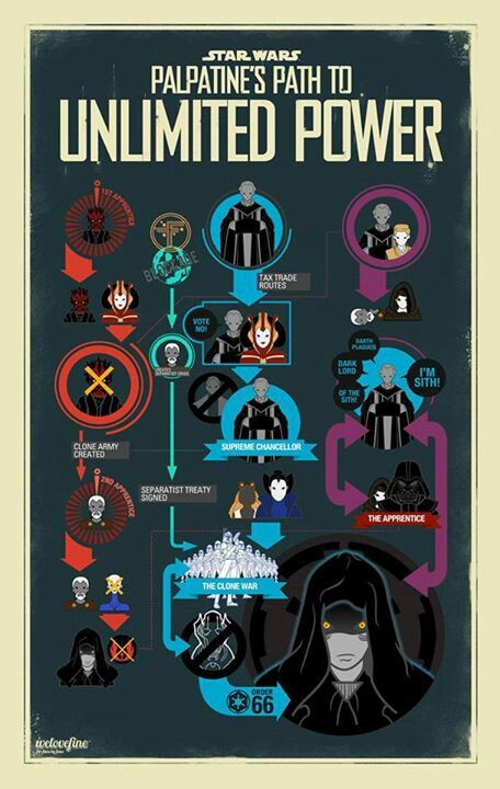 Palpatine's Path to Unlimited Power | Infographics ...