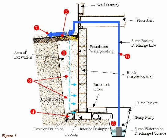 foundation waterproofing for a full depth basement using hollow