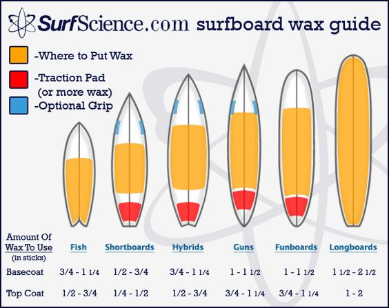 wax chart Beginner Surfboard | What is your favorite wax technique? Do you make circles or lines ...