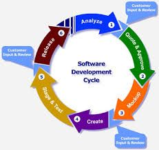 This image describes Software Development Life Cycle process.