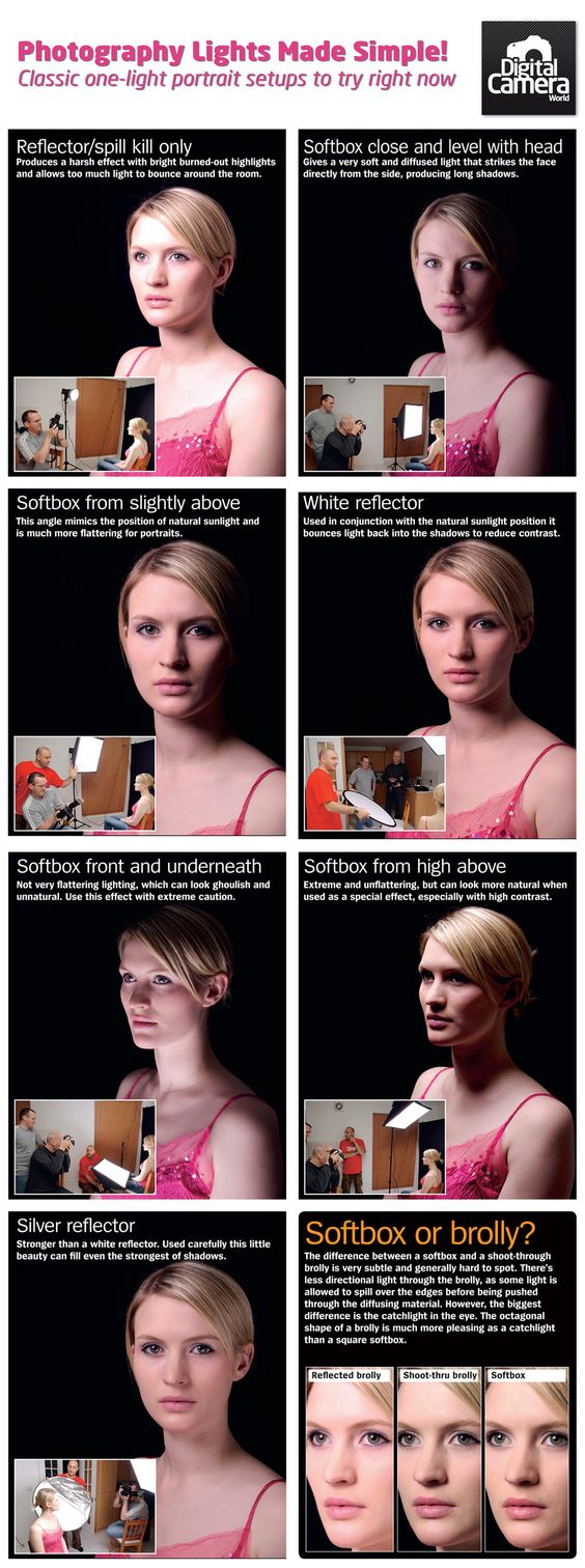 Photography lights made simple: classic one light portrait setups to try at home