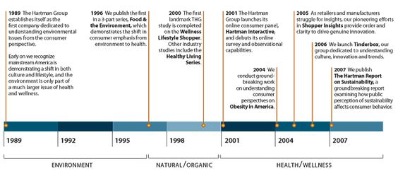 The Hartman Group  Company Timeline  Work Graphics