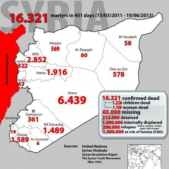 Numbers of murdered civilians in Syria has reached a new high. This Map shows the deaths & locations including women and children slaughtered by AlAssad, his regime and their gangsters.