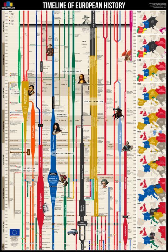 Frise Chronologique Histoire Du Monde : frise, chronologique, histoire, monde, Timeline, European, History, Poster, Calendrier, Historique,, Chronologie,, Histoire, Moderne