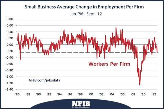 US Small Business employment conditions are weakening.