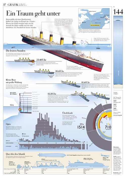 Ways that the titanic could have yielded more survivorsi?