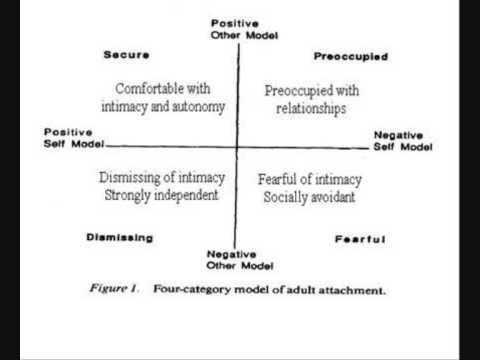 Ambivalent relationship patterns in dating 4