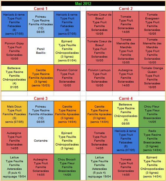 Potager en carr version 2012 le blog de la for Calendrier du jardin potager