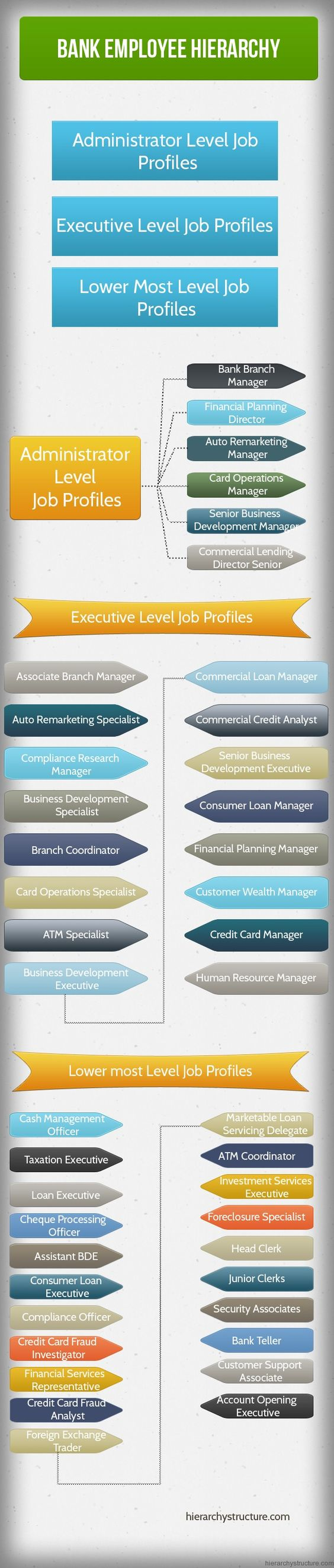 Bank Employee Hierarchy Jobs Hierarchy Pinterest
