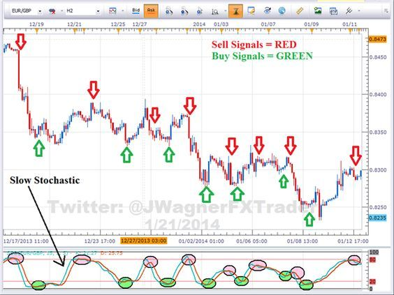 How To Trade With Stochastic Oscillator Edutrade Stocks For