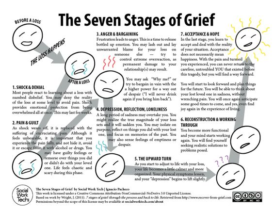 7 Stages of Grief Worksheet | The Seven Stages of Grief (click to ...