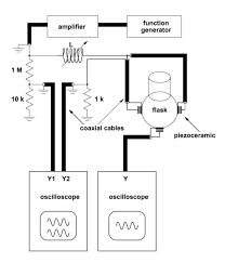 simple sonoluminescence setup - Google Search