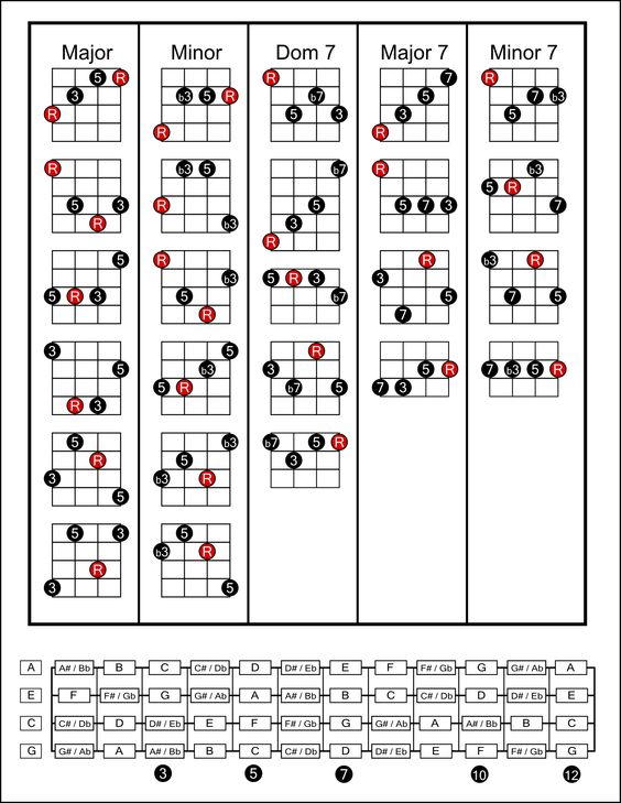 Ukulele Tabs Chords Open Chord Chart Movable Forms : Music : Pinterest : Ukulele, Charts and ...
