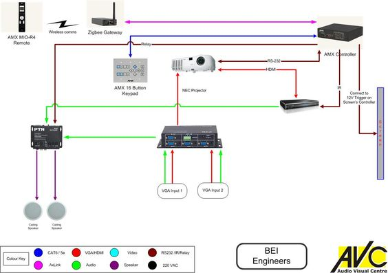 Perfect Basic AV System With AMX Control System | System Diagrams | Pinterest |  Control System