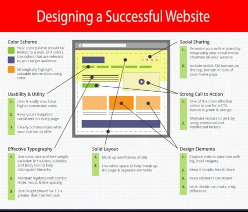 "Detroit Web Design 248-508-7099 : https://plus.google.com/107322295144156706876/posts http://www.aaaaaplus.com AAAAA Plus Web Design Detroit was founded in 2004 by Timothy and John Clairmount. Tim and John were born and raised in Michigan by their mother Betty, a single woman who worked for over 28 years as a secretary at Ford Motor Company. Betty taught the boys to always give their best. She was famous for saying ""Nothing less than an A."" or ""Only second class people do secon"