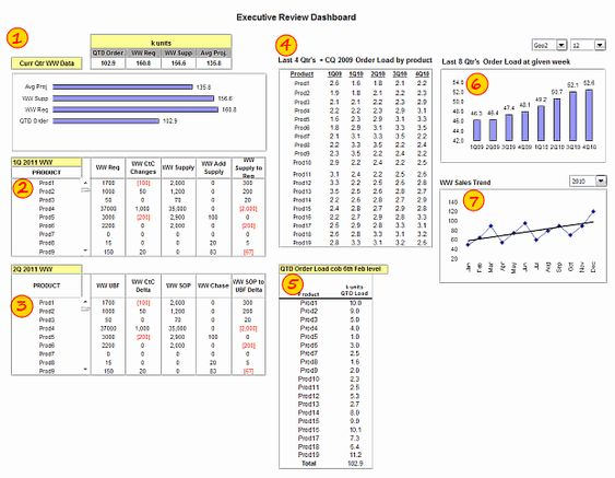 Executive Review Dashboard using Excel - Template, Demo \ Details - excel dashboard template