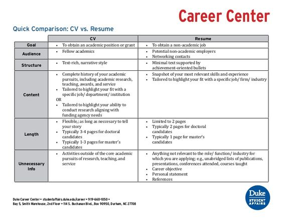 Confused about the difference between a CV and a resume? Use this - cv versus resume