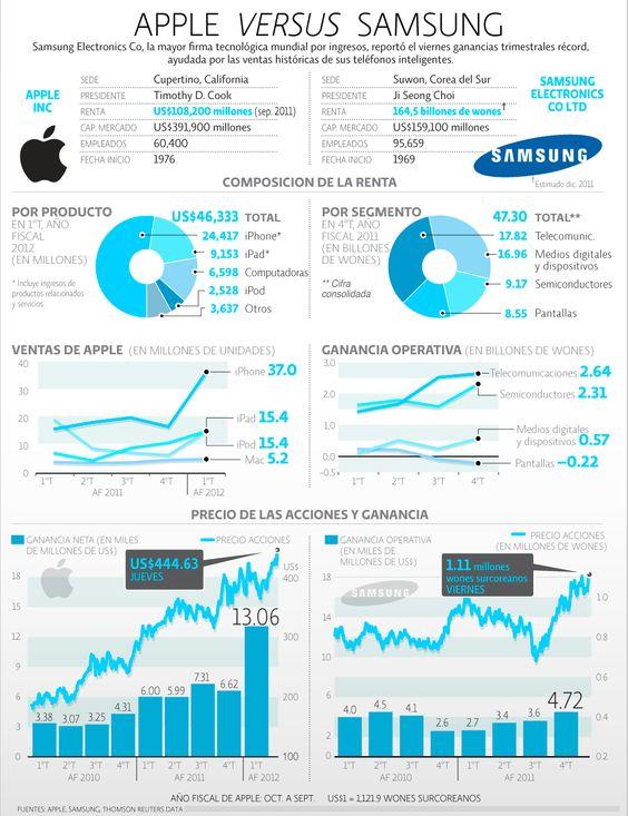 Apple versus Samsung | El Economista