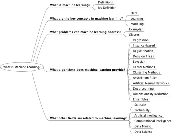 foundation of machine learning