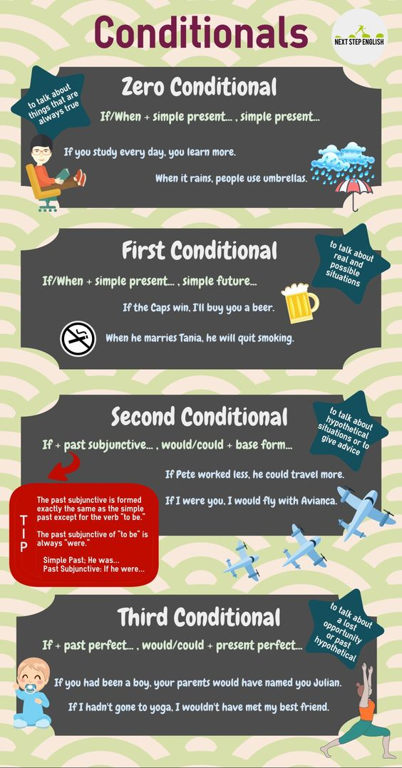 Conditional in English