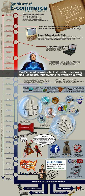 The History of E-commerce [Infographic] | la historia del ecommerce, visita nuestro artículo relacionado, la historia del diseño web: http://www.dweb3d.com/blog/blogs/diseno-web-y-posicionamiento-seo/157-historia-del-diseno-web.html: