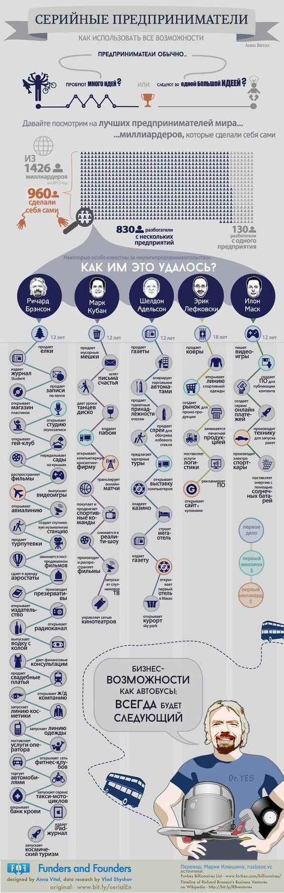 Серийные предприниматели, как использовать все возможности - инфографика: