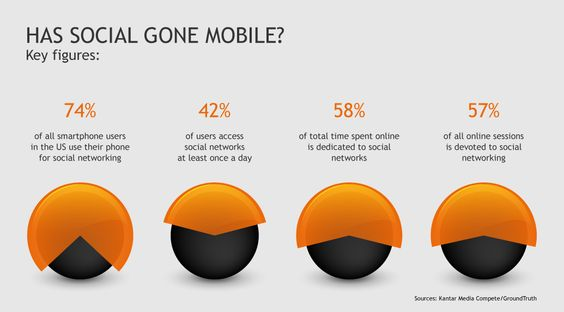 The future of social is mobile | Momentum Review Kantar Media - April 2012
