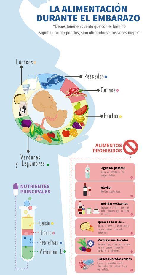 Alimentación Adecuada Para Embarazadas Guía De Alimentación Alimentacion Embarazo Consejos Para El Embarazo Embarazo Saludable