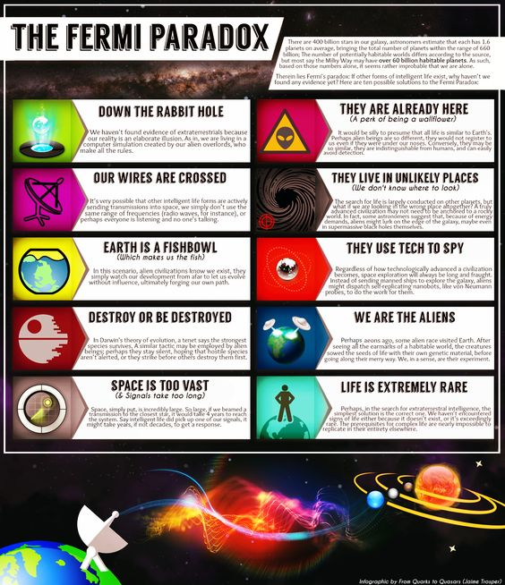 Fermi Paradox Infographic- bottom right is my stance. How about you?
