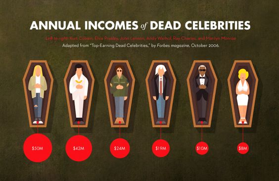 Annual Incomes of Dead Celebrities