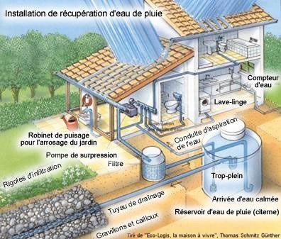 Peut-on vivre en totale autonomie avec l'eau de pluie ? - Stocker l'eau de pluie