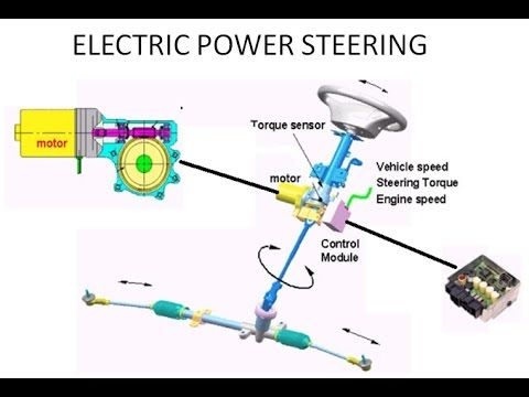 Power Steering Working Principle Animation Youtube Mobil