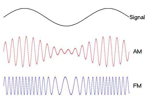 Difference Between Amplitude Modulation Am Vs Frequency