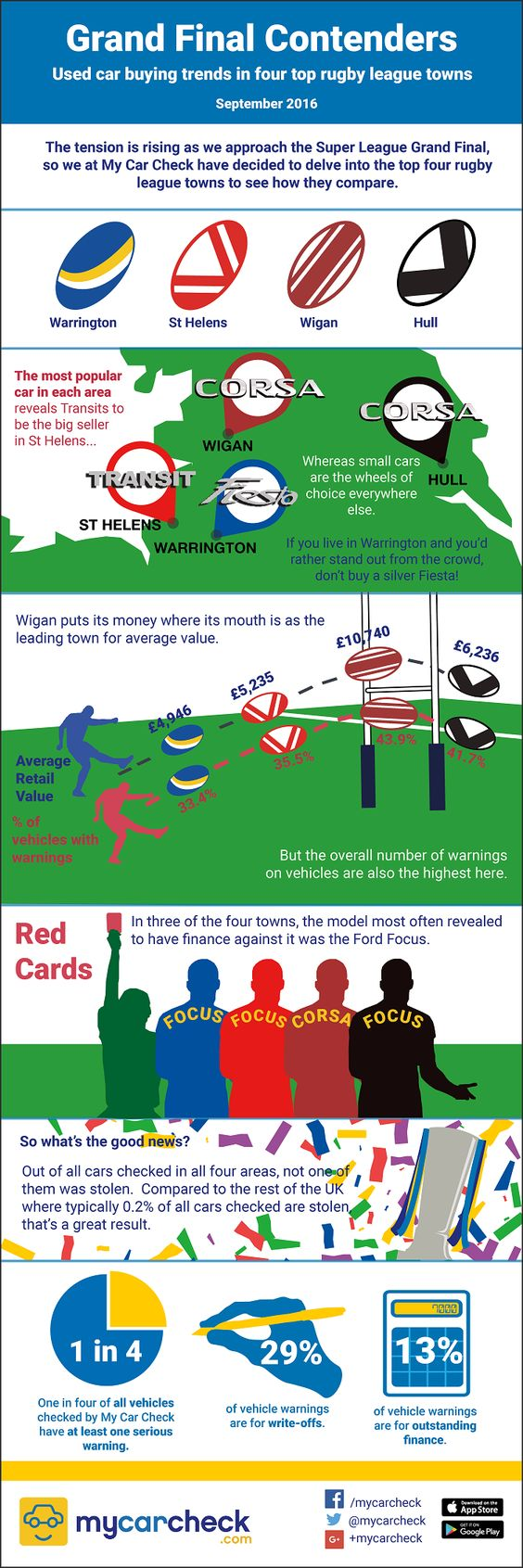 My-car-check-rugby-league-towns-infographic