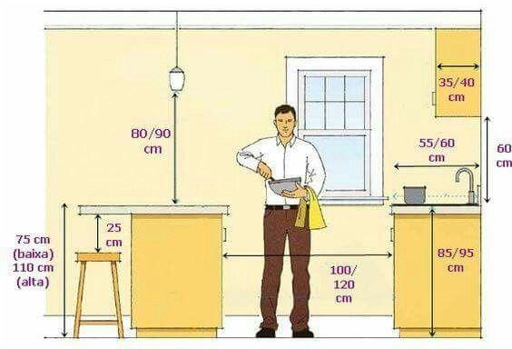 Medidas cozinha