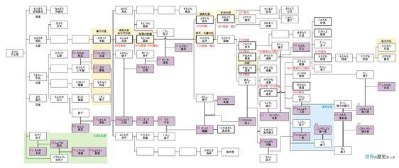 藤原氏系図 摂関政治 世界の歴史まっぷ 系図 家系図 日本史