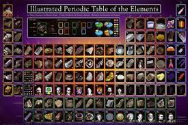 Resultado de imagem para the elements